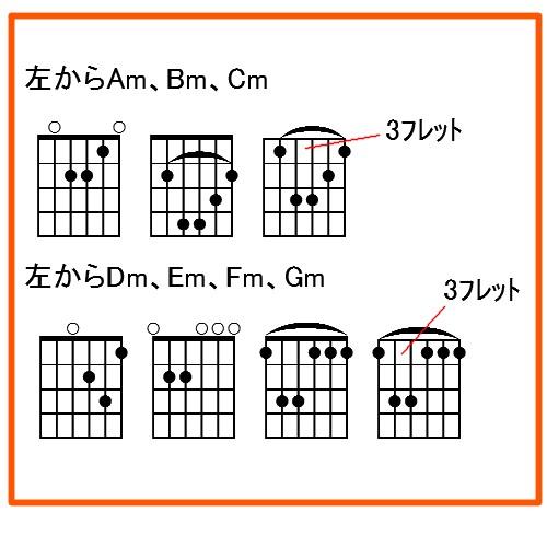 chord-minor.jpg