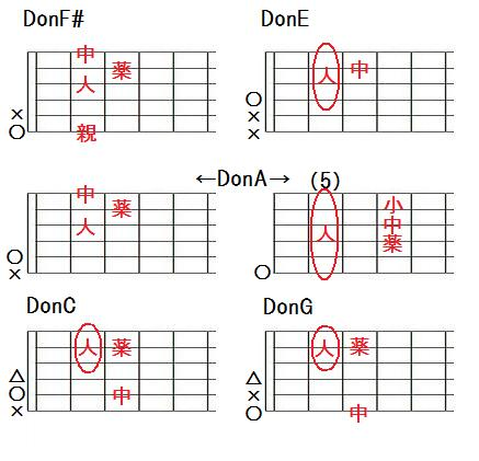 DonF#,DonE,DonA,DonC,DonGの押さえ方